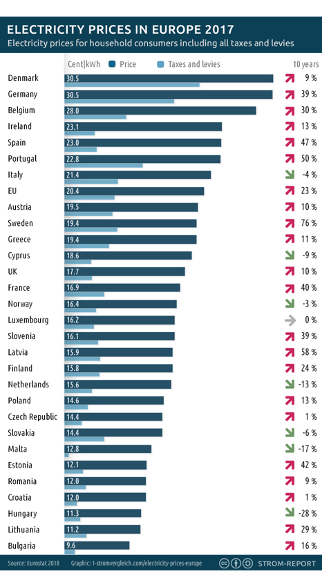 Electricity prices in the EU 2017